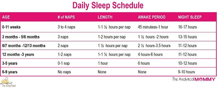 Sleep schedule guidelines and recommendations for your baby and kid!
